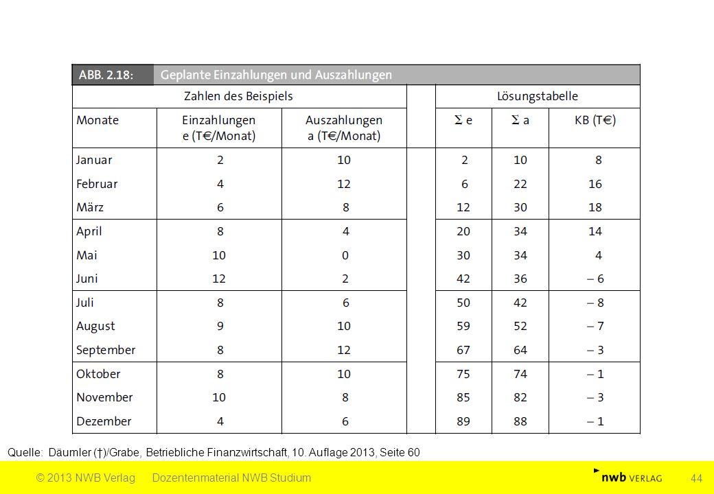 Quelle: Däumler (†)/Grabe, Betriebliche Finanzwirtschaft, 10. Auflage 2013, Seite 60 © 2013 NWB VerlagDozentenmaterial NWB Studium 44