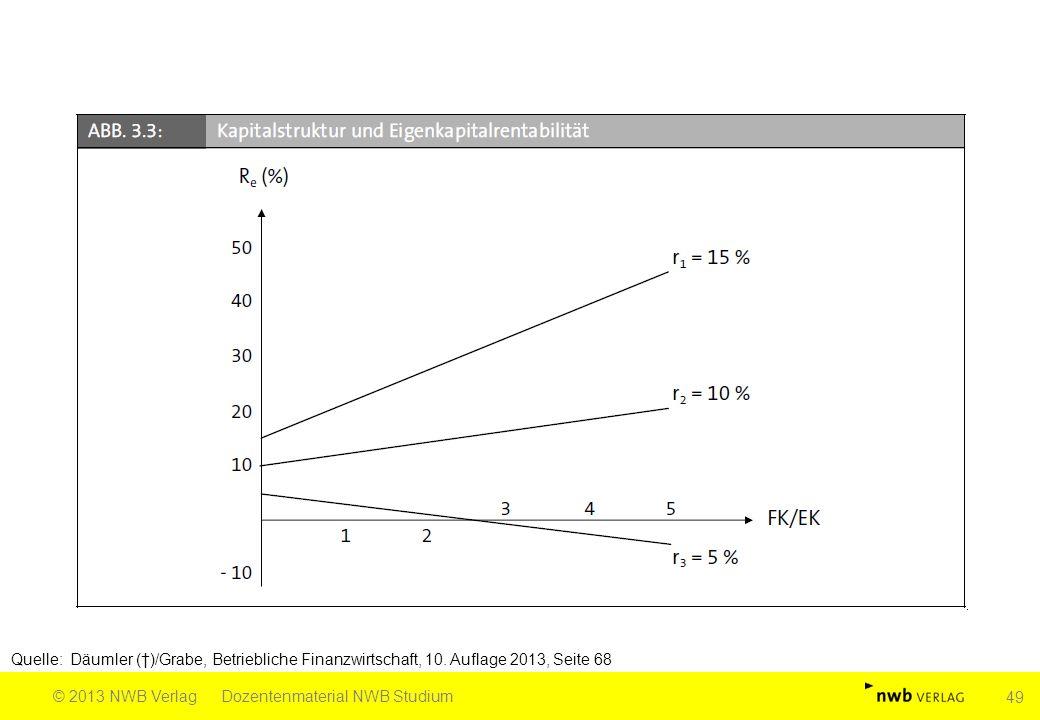Quelle: Däumler (†)/Grabe, Betriebliche Finanzwirtschaft, 10. Auflage 2013, Seite 68 © 2013 NWB VerlagDozentenmaterial NWB Studium 49