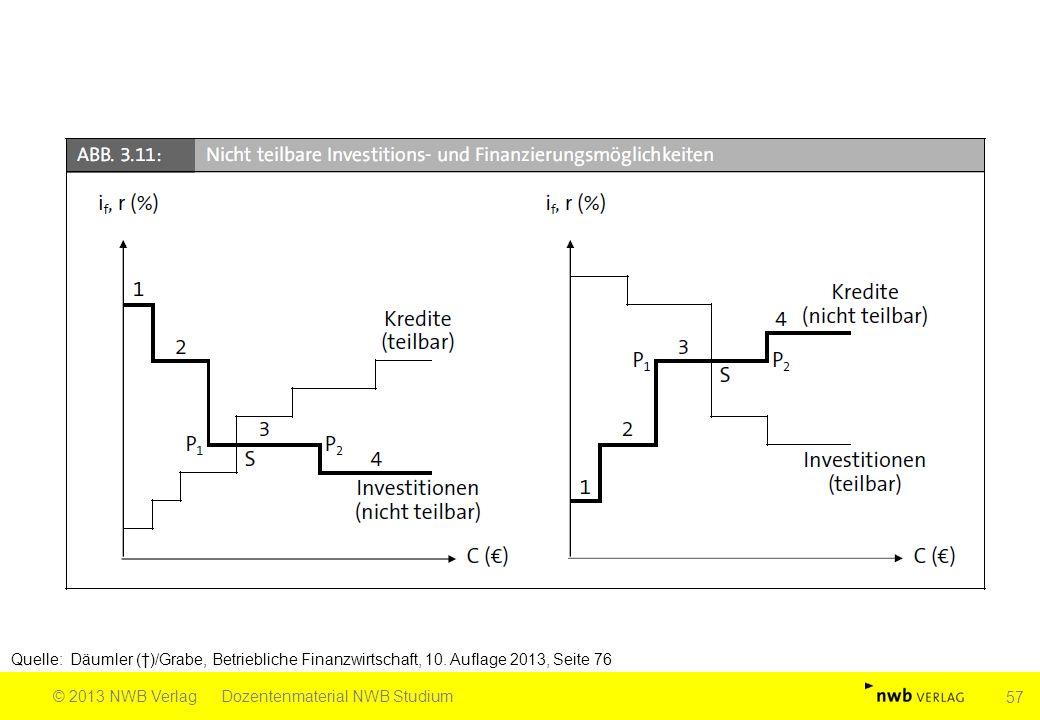 Quelle: Däumler (†)/Grabe, Betriebliche Finanzwirtschaft, 10. Auflage 2013, Seite 76 © 2013 NWB VerlagDozentenmaterial NWB Studium 57