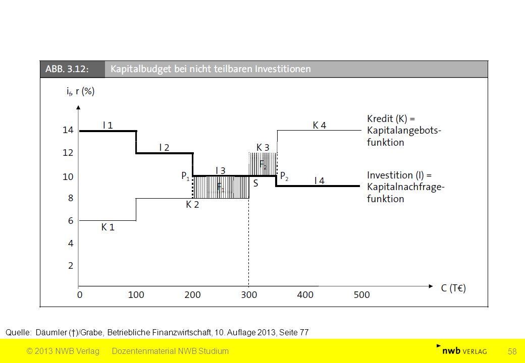 Quelle: Däumler (†)/Grabe, Betriebliche Finanzwirtschaft, 10. Auflage 2013, Seite 77 © 2013 NWB VerlagDozentenmaterial NWB Studium 58