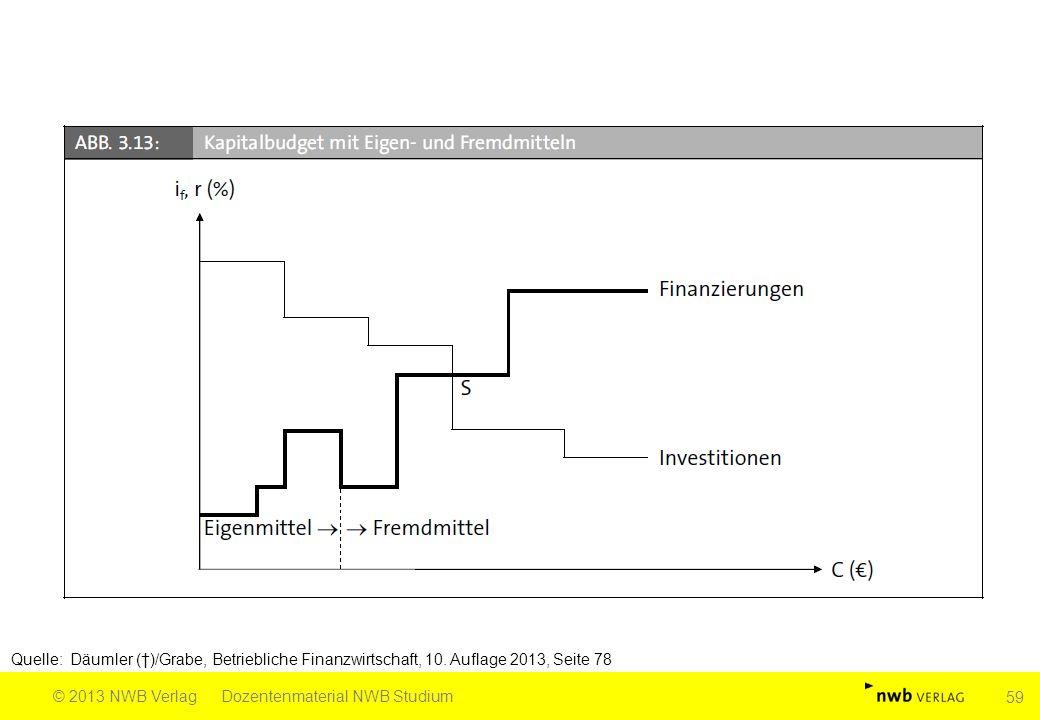 Quelle: Däumler (†)/Grabe, Betriebliche Finanzwirtschaft, 10. Auflage 2013, Seite 78 © 2013 NWB VerlagDozentenmaterial NWB Studium 59