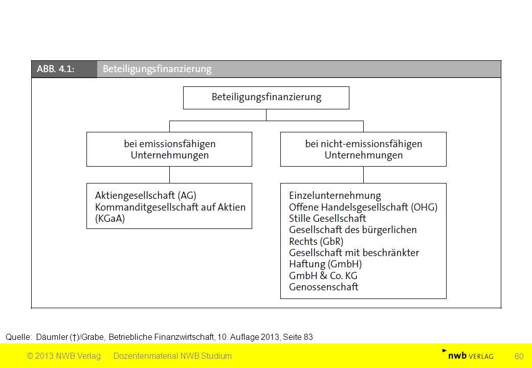 Quelle: Däumler (†)/Grabe, Betriebliche Finanzwirtschaft, 10. Auflage 2013, Seite 83 © 2013 NWB VerlagDozentenmaterial NWB Studium 60