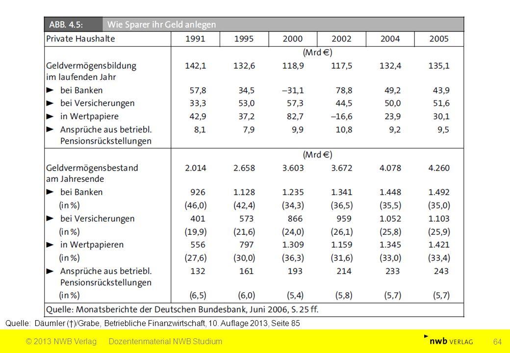 Quelle: Däumler (†)/Grabe, Betriebliche Finanzwirtschaft, 10. Auflage 2013, Seite 85 © 2013 NWB VerlagDozentenmaterial NWB Studium 64