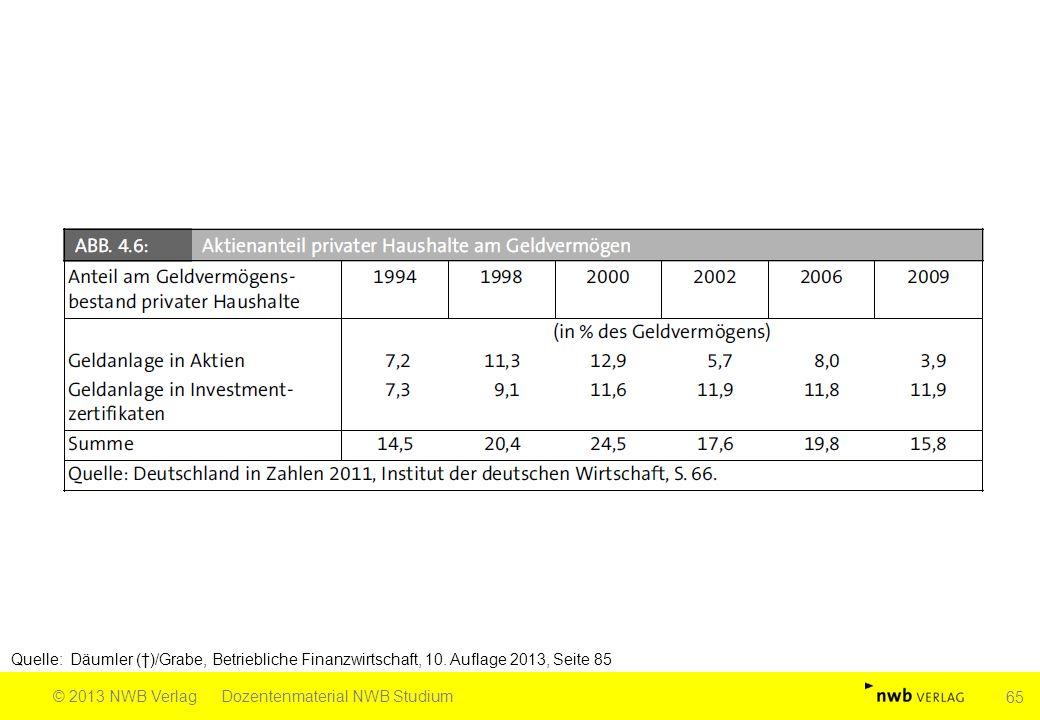 Quelle: Däumler (†)/Grabe, Betriebliche Finanzwirtschaft, 10. Auflage 2013, Seite 85 © 2013 NWB VerlagDozentenmaterial NWB Studium 65