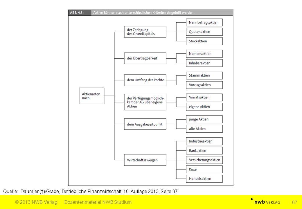 Quelle: Däumler (†)/Grabe, Betriebliche Finanzwirtschaft, 10. Auflage 2013, Seite 87 © 2013 NWB VerlagDozentenmaterial NWB Studium 67
