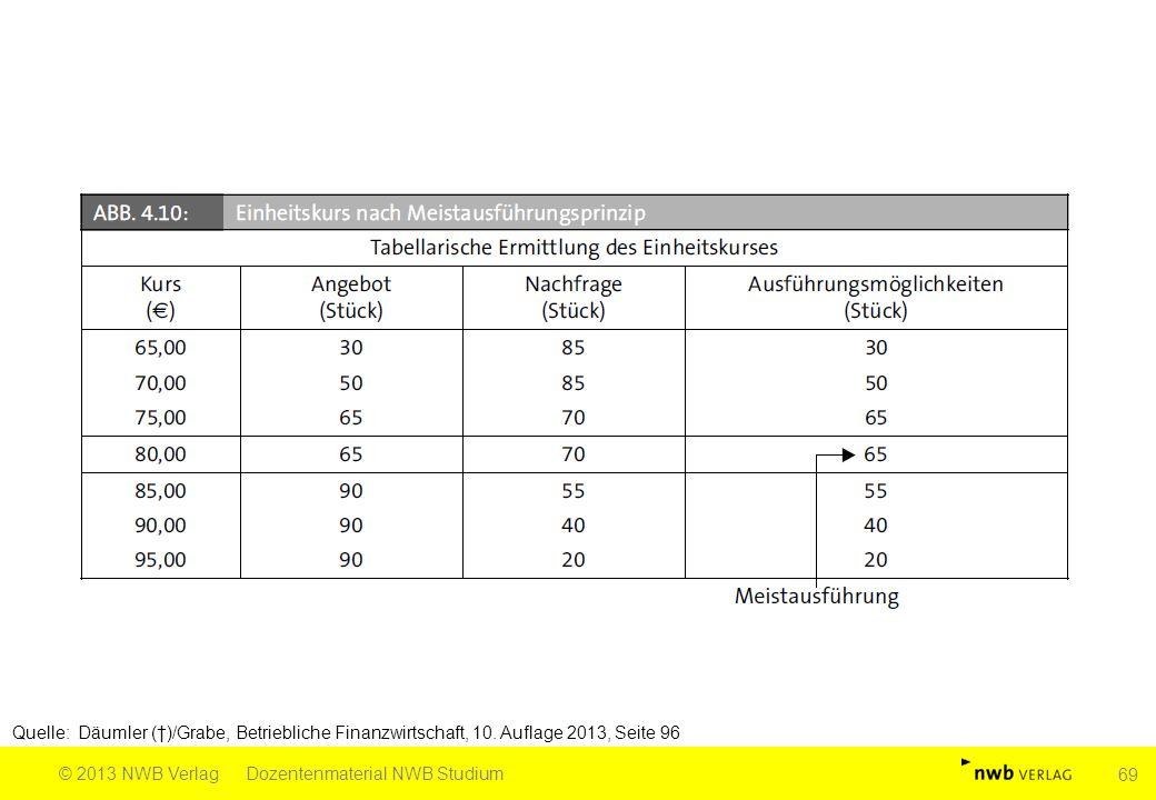 Quelle: Däumler (†)/Grabe, Betriebliche Finanzwirtschaft, 10. Auflage 2013, Seite 96 © 2013 NWB VerlagDozentenmaterial NWB Studium 69