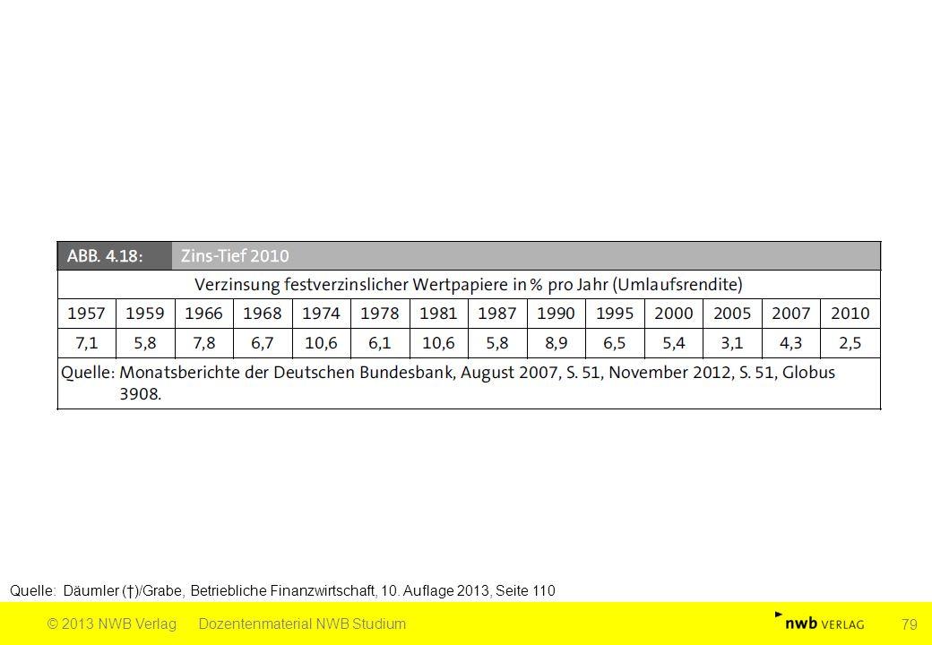 Quelle: Däumler (†)/Grabe, Betriebliche Finanzwirtschaft, 10. Auflage 2013, Seite 110 © 2013 NWB VerlagDozentenmaterial NWB Studium 79