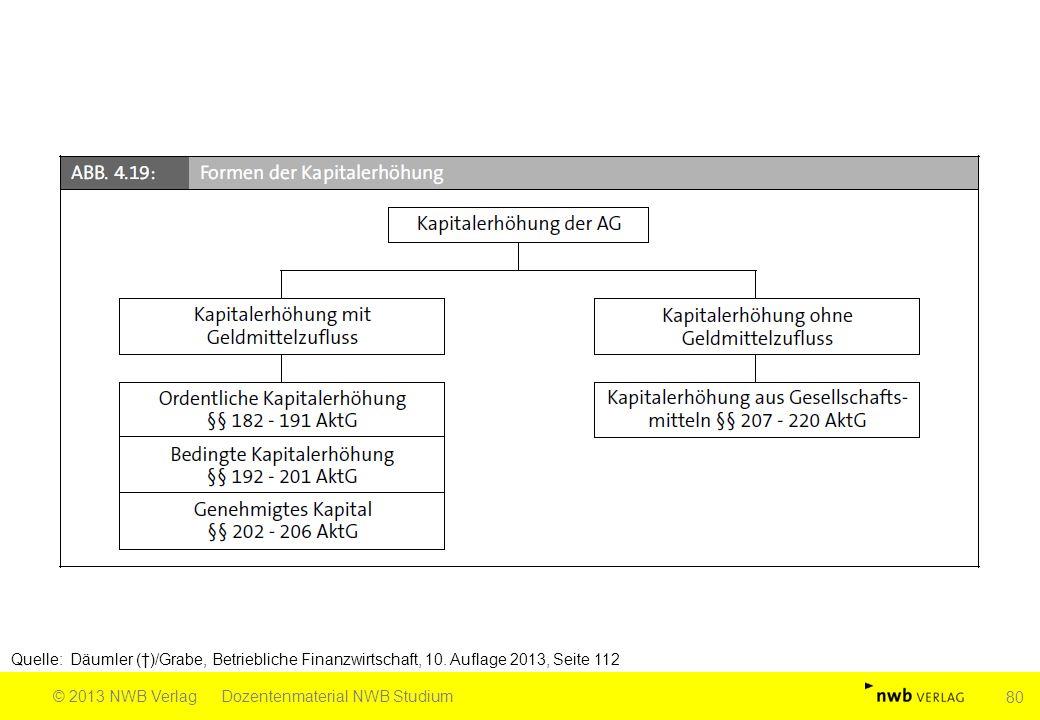 Quelle: Däumler (†)/Grabe, Betriebliche Finanzwirtschaft, 10. Auflage 2013, Seite 112 © 2013 NWB VerlagDozentenmaterial NWB Studium 80