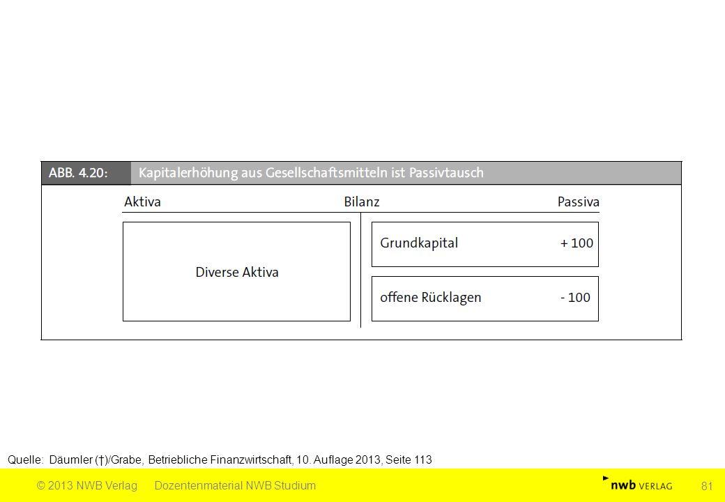 Quelle: Däumler (†)/Grabe, Betriebliche Finanzwirtschaft, 10. Auflage 2013, Seite 113 © 2013 NWB VerlagDozentenmaterial NWB Studium 81