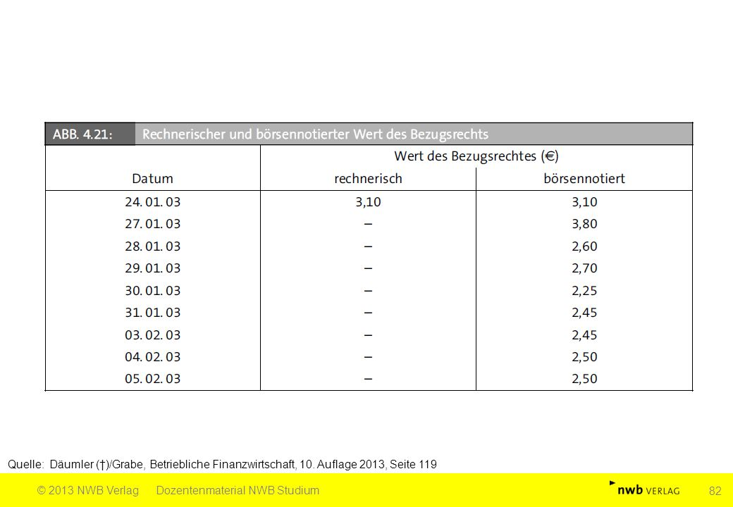 Quelle: Däumler (†)/Grabe, Betriebliche Finanzwirtschaft, 10. Auflage 2013, Seite 119 © 2013 NWB VerlagDozentenmaterial NWB Studium 82
