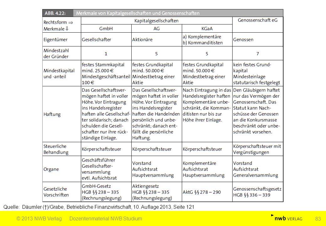 Quelle: Däumler (†)/Grabe, Betriebliche Finanzwirtschaft, 10. Auflage 2013, Seite 121 © 2013 NWB VerlagDozentenmaterial NWB Studium 83