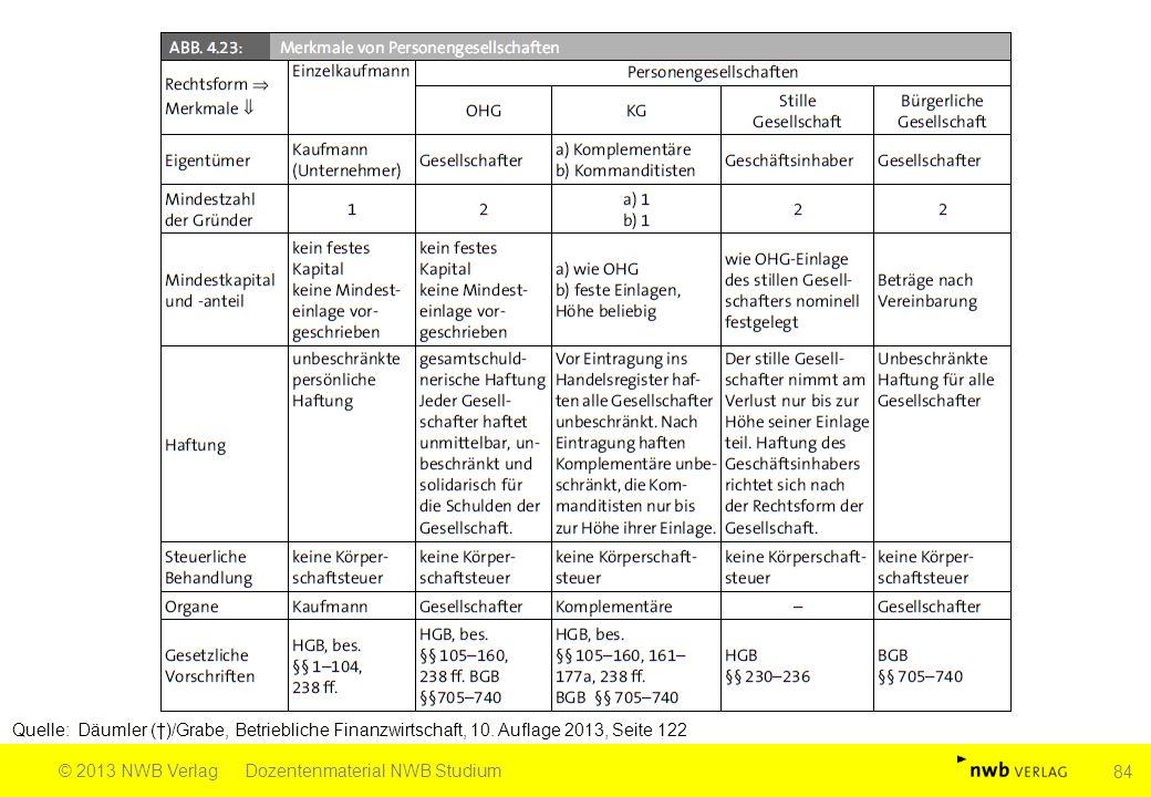 Quelle: Däumler (†)/Grabe, Betriebliche Finanzwirtschaft, 10. Auflage 2013, Seite 122 © 2013 NWB VerlagDozentenmaterial NWB Studium 84
