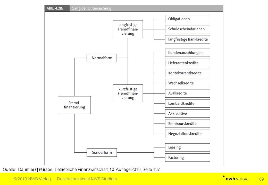 Quelle: Däumler (†)/Grabe, Betriebliche Finanzwirtschaft, 10. Auflage 2013, Seite 137 © 2013 NWB VerlagDozentenmaterial NWB Studium 89