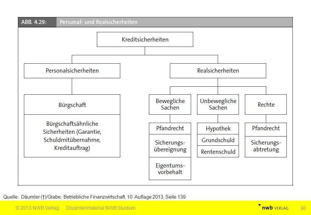 Quelle: Däumler (†)/Grabe, Betriebliche Finanzwirtschaft, 10. Auflage 2013, Seite 139 © 2013 NWB VerlagDozentenmaterial NWB Studium 90