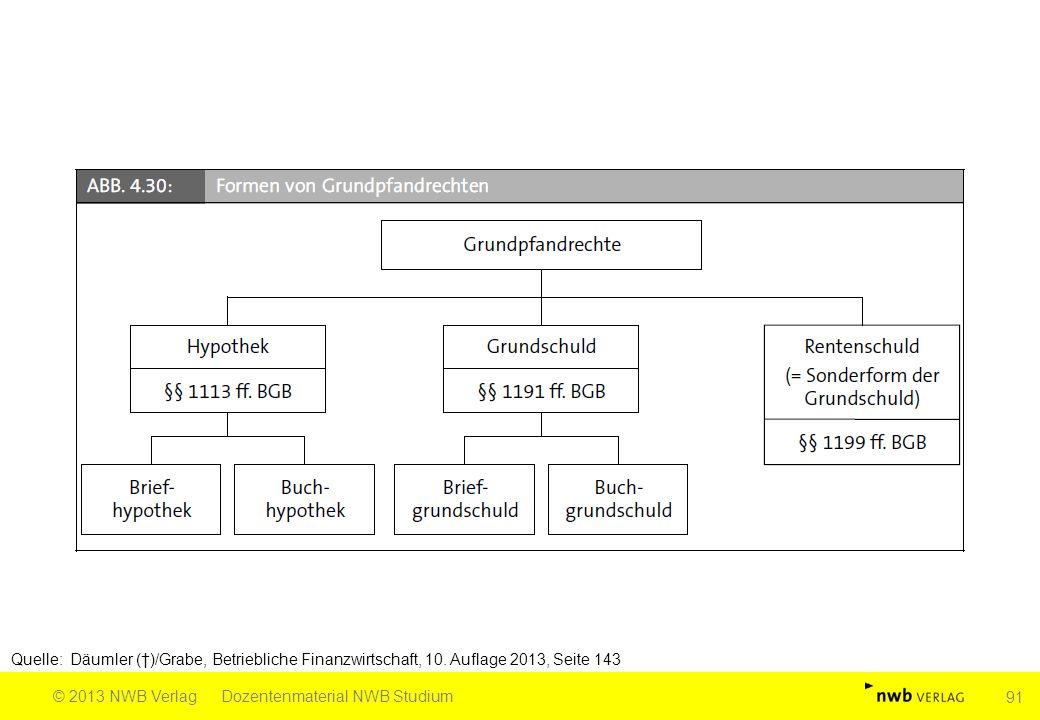 Quelle: Däumler (†)/Grabe, Betriebliche Finanzwirtschaft, 10. Auflage 2013, Seite 143 © 2013 NWB VerlagDozentenmaterial NWB Studium 91