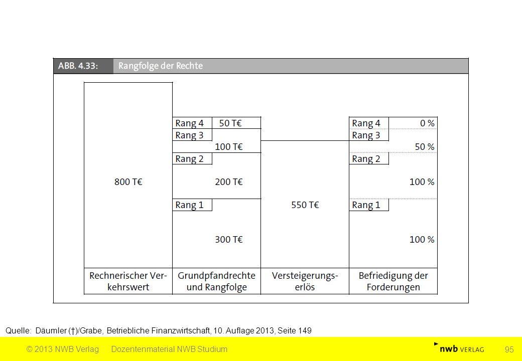 Quelle: Däumler (†)/Grabe, Betriebliche Finanzwirtschaft, 10. Auflage 2013, Seite 149 © 2013 NWB VerlagDozentenmaterial NWB Studium 95