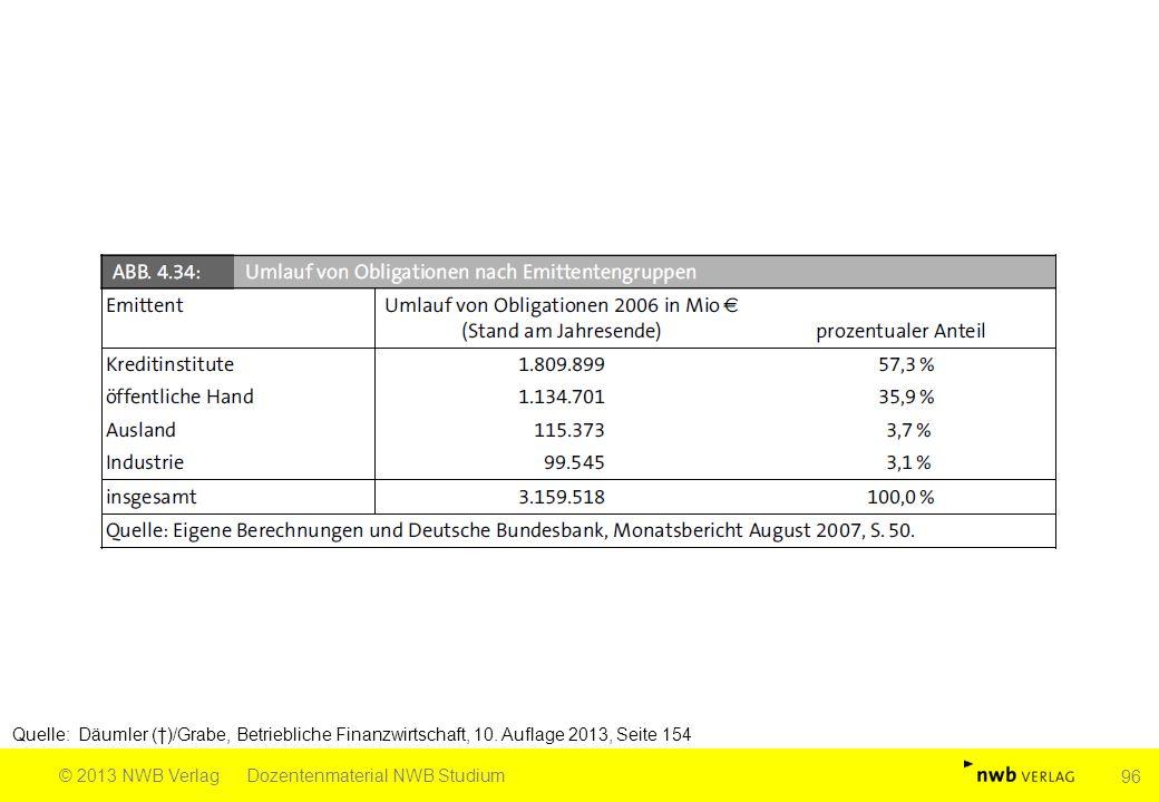 Quelle: Däumler (†)/Grabe, Betriebliche Finanzwirtschaft, 10. Auflage 2013, Seite 154 © 2013 NWB VerlagDozentenmaterial NWB Studium 96