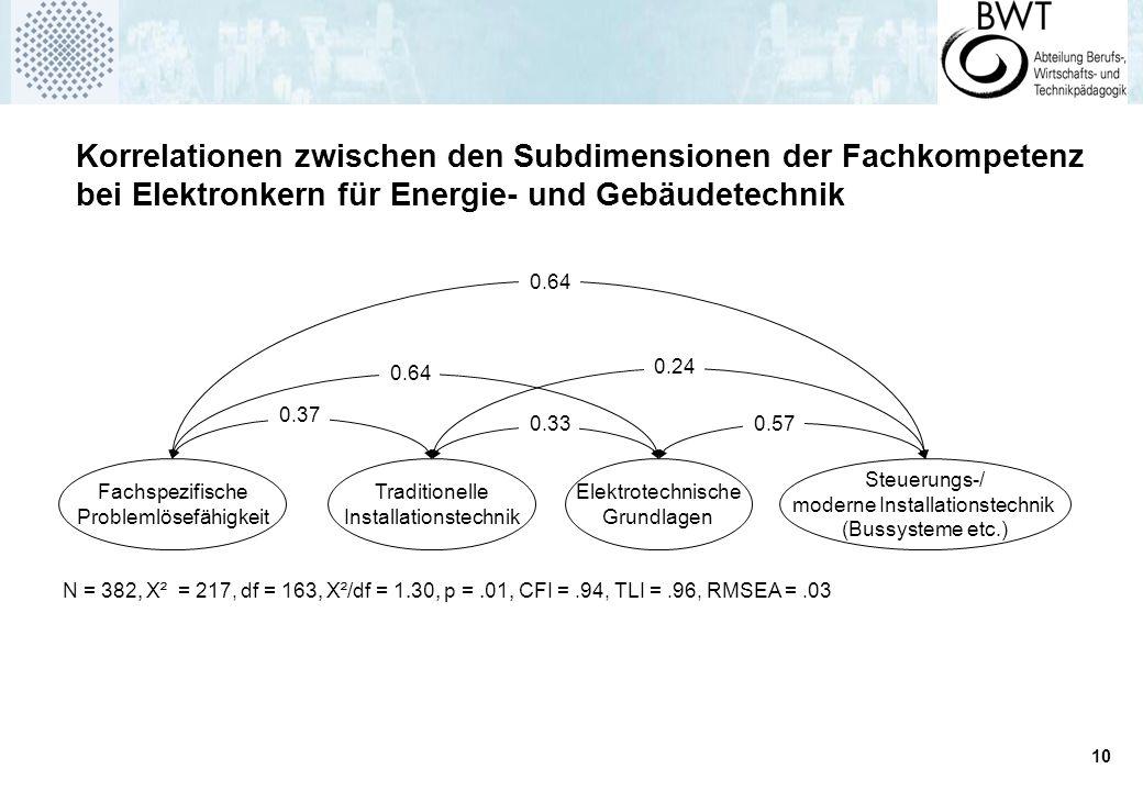 10 N = 382, Χ² = 217, df = 163, Χ²/df = 1.30, p =.01, CFI =.94, TLI =.96, RMSEA =.03 Traditionelle Installationstechnik Elektrotechnische Grundlagen Steuerungs-/ moderne Installationstechnik (Bussysteme etc.) Fachspezifische Problemlösefähigkeit 0.330.57 0.24 0.37 0.64 Überschrift.