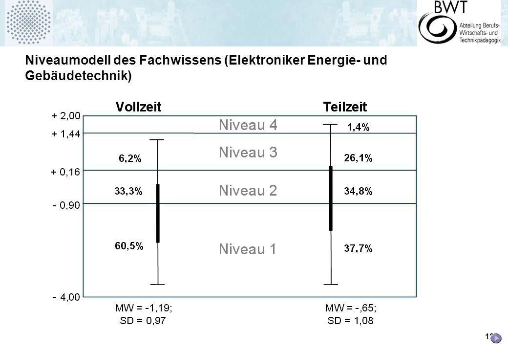 12 Niveaumodell des Fachwissens (Elektroniker Energie- und Gebäudetechnik)