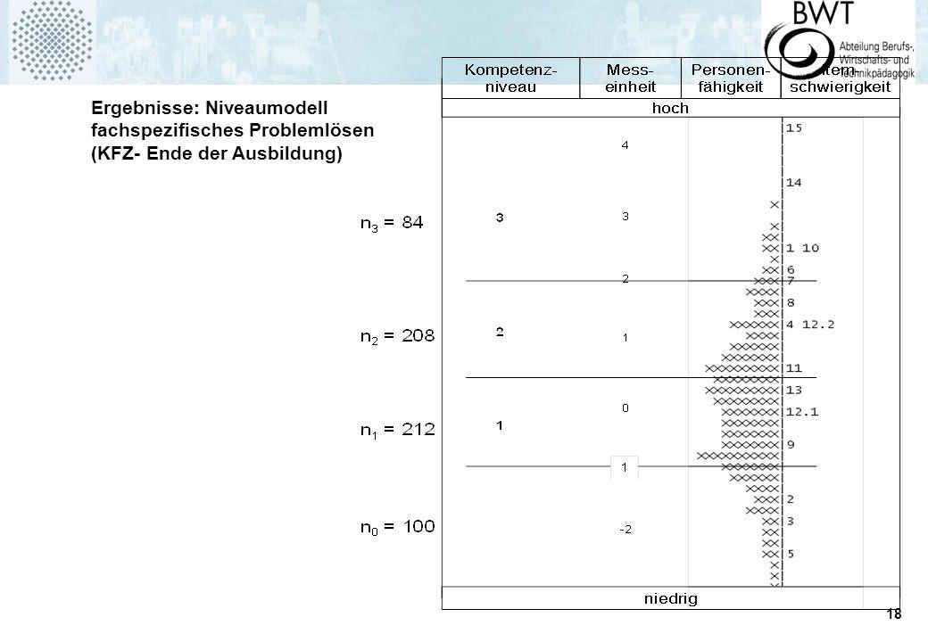 18 Ergebnisse: Niveaumodell fachspezifisches Problemlösen (KFZ- Ende der Ausbildung)