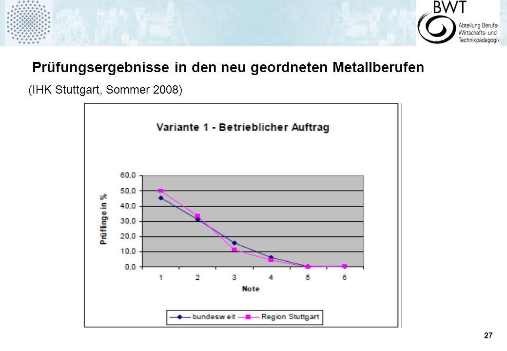 27 Prüfungsergebnisse in den neu geordneten Metallberufen (IHK Stuttgart, Sommer 2008)