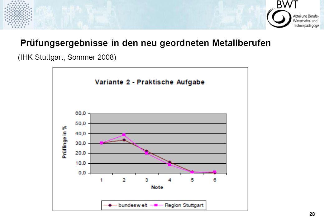 28 Prüfungsergebnisse in den neu geordneten Metallberufen (IHK Stuttgart, Sommer 2008)