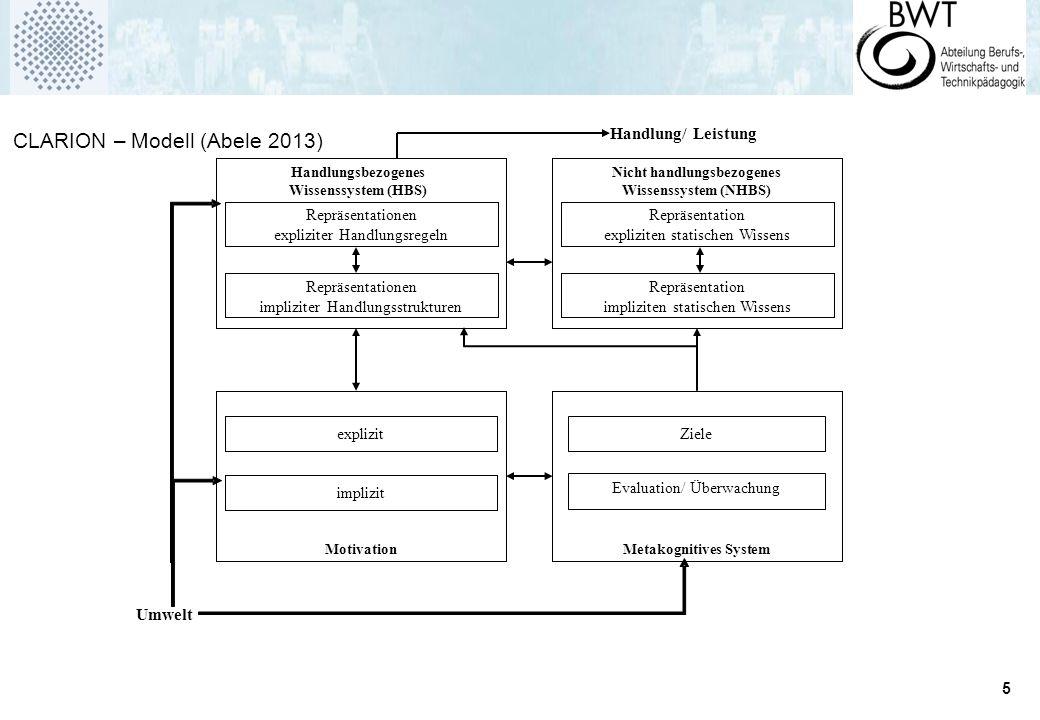 5 Handlungsbezogenes Wissenssystem (HBS) Repräsentationen expliziter Handlungsregeln Repräsentationen impliziter Handlungsstrukturen MotivationMetakognitives System Evaluation/ Überwachung Handlung/ Leistung Umwelt Nicht handlungsbezogenes Wissenssystem (NHBS) Repräsentation expliziten statischen Wissens Repräsentation impliziten statischen Wissens explizit implizit Ziele CLARION – Modell (Abele 2013)