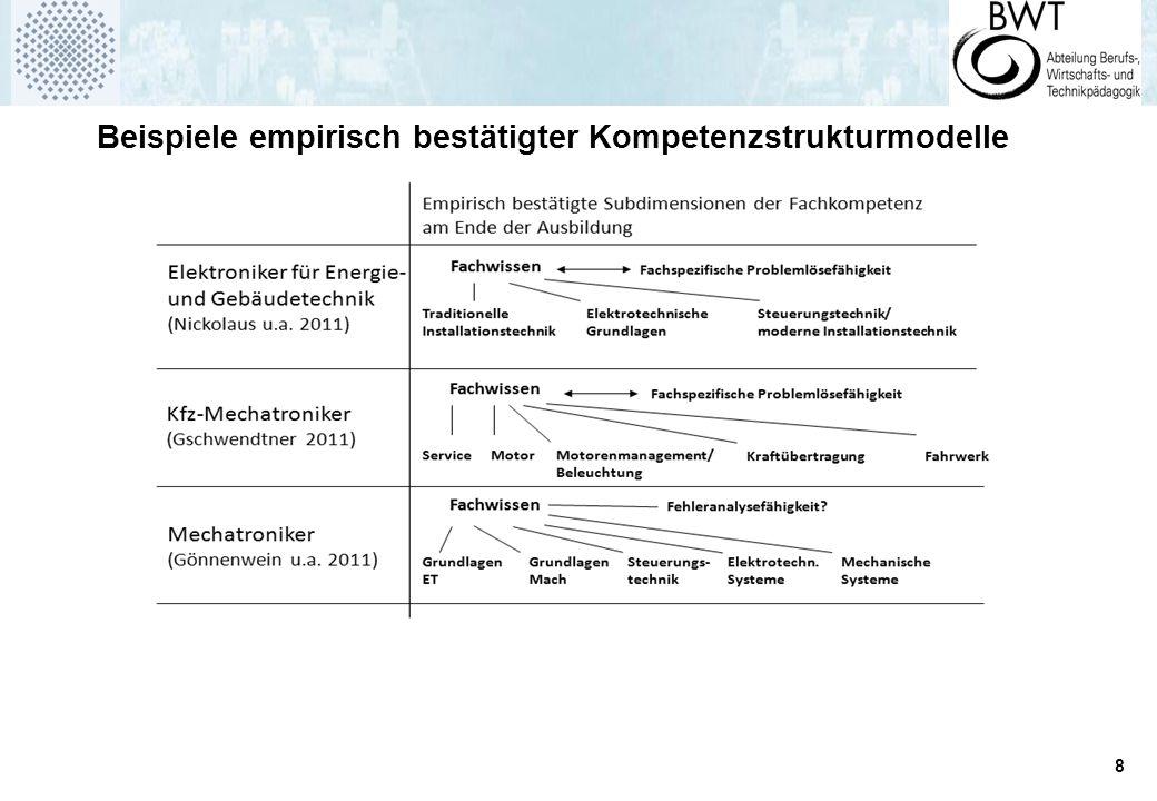 8 Beispiele empirisch bestätigter Kompetenzstrukturmodelle