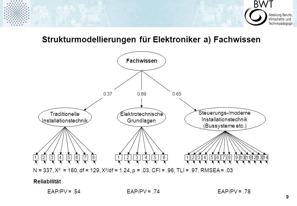 9 Traditionelle Installationstechnik Elektrotechnische Grundlagen 12345678123456 N = 337, Χ² = 160, df = 129, Χ²/df = 1.24, p =.03, CFI =.96, TLI =.97, RMSEA =.03 Fachwissen 0.37 Steuerungs-/moderne Installationstechnik (Bussysteme etc.) 1234567891011121314 0.650.89 EAP/PV =.54EAP/PV =.74EAP/PV =.78 Reliabilität Strukturmodellierungen für Elektroniker a) Fachwissen