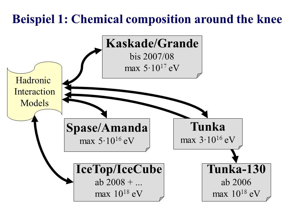 Beispiel 1: Chemical composition around the knee Kaskade/Grande bis 2007/08 max 5·10 17 eV Spase/Amanda max 5·10 16 eV Tunka max 3·10 16 eV Tunka-130 ab 2006 max 10 18 eV IceTop/IceCube ab 2008 +...
