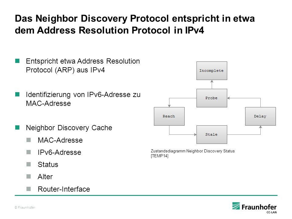 © Fraunhofer Das Neighbor Discovery Protocol entspricht in etwa dem Address Resolution Protocol in IPv4 Entspricht etwa Address Resolution Protocol (A