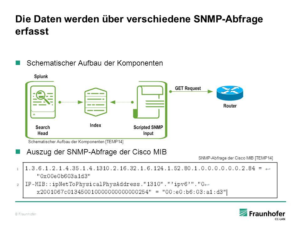 © Fraunhofer Die Daten werden über verschiedene SNMP-Abfrage erfasst Schematischer Aufbau der Komponenten Auszug der SNMP-Abfrage der Cisco MIB Schema