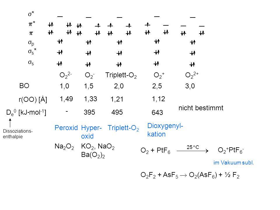 ** **  pp s*s* ss O 2 2- O2-O2- Triplett-O 2 O2+O2+ O 2 2+ BO 1,01,5 2,0 2,5 3,0 r(OO) [Å] 1,491,33 1,21 1,12 nicht bestimmt D e 0 [kJ  mol -1 ] - 395 495 643 PeroxidHyper- oxid Triplett-O 2 Dioxygenyl- kation Dissoziations- enthalpie Na 2 O 2 KO 2, NaO 2 Ba(O 2 ) 2 O 2 + PtF 6 O 2 + PtF 6 - im Vakuum subl.