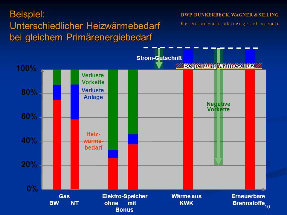 10 Beispiel: Unterschiedlicher Heizwärmebedarf bei gleichem Primärenergiebedarf 0% 20% 40% 60% 80% 100% Verluste Vorkette Verluste Anlage Heiz- wärme-