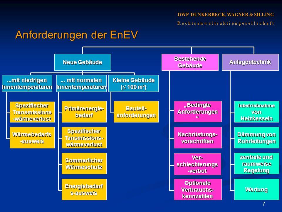 28 DWP DUNKERBECK, WAGNER & SILLING R e c h t s a n w a l t s a k t i e n g e s e l l s c h a f t Zusammenfassung Grundlage für die EnEV ist der Klimaschutz Grundlage für die EnEV ist der Klimaschutz Nach der EnEV ist die Gesamtenergieeffizienz entscheidend Nach der EnEV ist die Gesamtenergieeffizienz entscheidend Die EnEV eröffnet als öffentlich-rechtliche Vorschrift auch zivilrechtliche Haftungsansprüche Die EnEV eröffnet als öffentlich-rechtliche Vorschrift auch zivilrechtliche Haftungsansprüche Sie verweist auf die anerkannten Regeln der Technik Sie verweist auf die anerkannten Regeln der Technik Die EnEV verpflichtet indirekt den Planer zu umfangreicher Beratung Die EnEV verpflichtet indirekt den Planer zu umfangreicher Beratung
