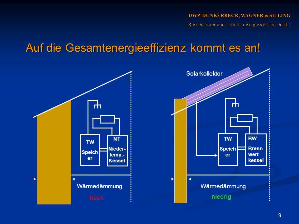 10 Beispiel: Unterschiedlicher Heizwärmebedarf bei gleichem Primärenergiebedarf 0% 20% 40% 60% 80% 100% Verluste Vorkette Verluste Anlage Heiz- wärme- bedarf Gas BWNT Elektro-Speicher ohne Bonus mit Strom-Gutschrift Wärme aus KWK Negative Vorkette Begrenzung Wärmeschutz Erneuerbare Brennstoffe DWP DUNKERBECK, WAGNER & SILLING R e c h t s a n w a l t s a k t i e n g e s e l l s c h a f t