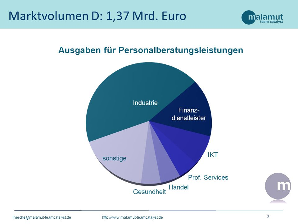 3 jherche@malamut-teamcatalyst.de http://www.malamut-teamcatalyst.de Marktvolumen D: 1,37 Mrd. Euro