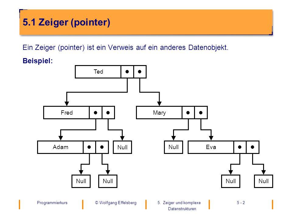Programmierkurs5. Zeiger und komplexe Datenstrukturen 5 - 2© Wolfgang Effelsberg 5.1 Zeiger (pointer) Ein Zeiger (pointer) ist ein Verweis auf ein and