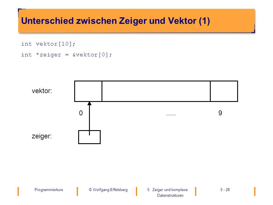 Programmierkurs5. Zeiger und komplexe Datenstrukturen 5 - 28© Wolfgang Effelsberg Unterschied zwischen Zeiger und Vektor (1) int vektor[10]; int *zeig