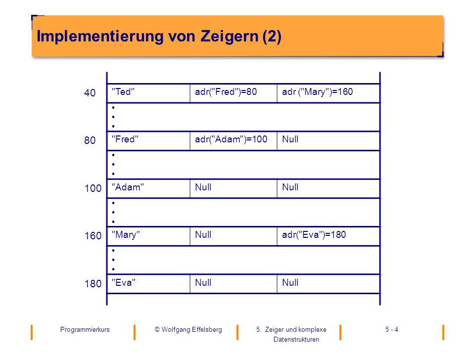 Programmierkurs5. Zeiger und komplexe Datenstrukturen 5 - 4© Wolfgang Effelsberg Implementierung von Zeigern (2) 40
