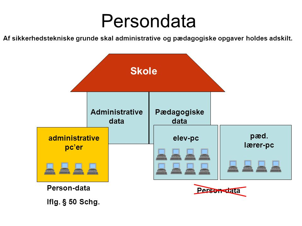 Persondata Skole Administrative data Pædagogiske data elev-pc pæd.