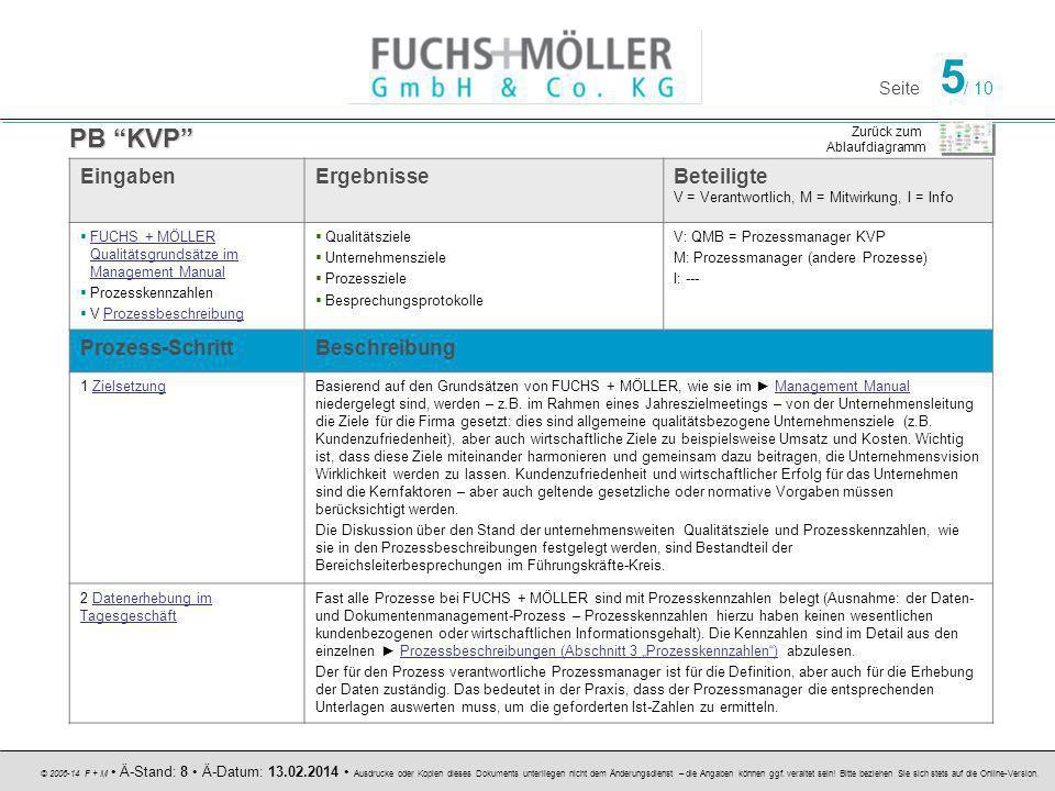 Seite 5 / 10 © 2006-14 F + M Ä-Stand: 8 Ä-Datum: 13.02.2014 Ausdrucke oder Kopien dieses Dokuments unterliegen nicht dem Änderungsdienst – die Angaben können ggf.