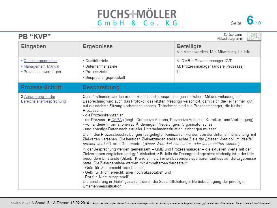 Seite 6 / 10 © 2006-14 F + M Ä-Stand: 8 Ä-Datum: 13.02.2014 Ausdrucke oder Kopien dieses Dokuments unterliegen nicht dem Änderungsdienst – die Angaben können ggf.