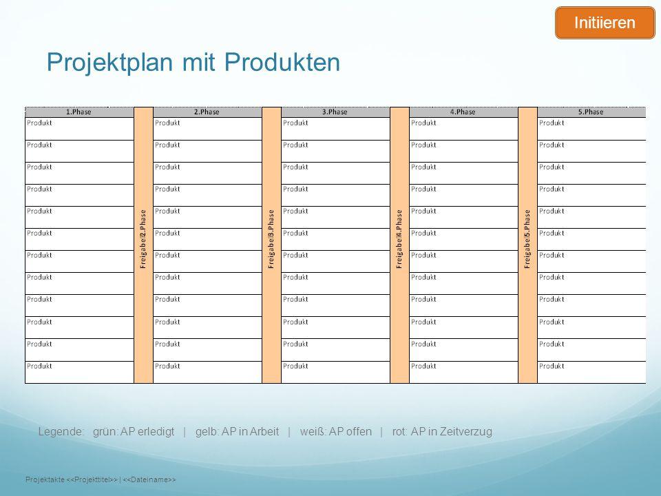 Projektplan mit Produkten Projektakte >   > Legende: grün: AP erledigt   gelb: AP in Arbeit   weiß: AP offen   rot: AP in Zeitverzug Initiieren