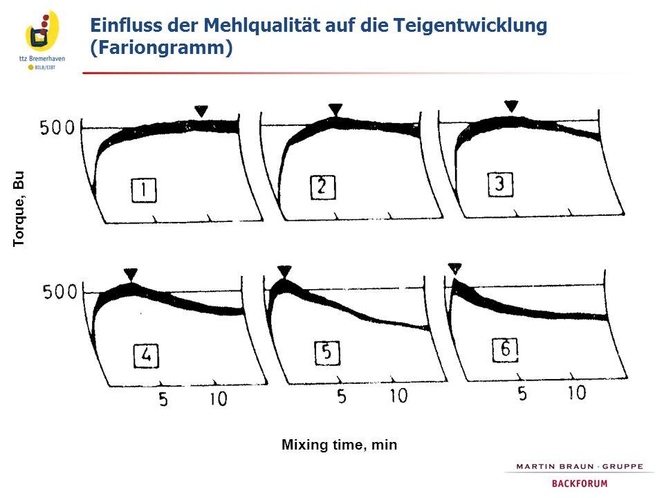 Mixing time, min Torque, Bu Einfluss der Mehlqualität auf die Teigentwicklung (Fariongramm)