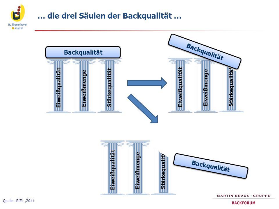 Quelle: BfEL,2011 … die drei Säulen der Backqualität … Backqualität Eiweißqualität Eiweißmenge Stärkequalität Eiweißqualität Eiweißmenge Stärkequalitä