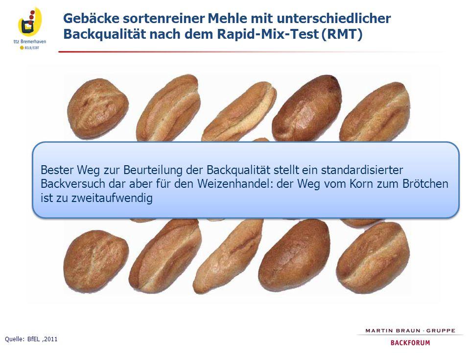 Quelle: BfEL,2011 Gebäcke sortenreiner Mehle mit unterschiedlicher Backqualität nach dem Rapid-Mix-Test (RMT) Bester Weg zur Beurteilung der Backqualität stellt ein standardisierter Backversuch dar aber für den Weizenhandel: der Weg vom Korn zum Brötchen ist zu zweitaufwendig