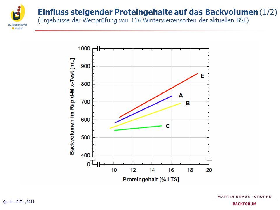 Einfluss steigender Proteingehalte auf das Backvolumen (1/2) (Ergebnisse der Wertprüfung von 116 Winterweizensorten der aktuellen BSL) Quelle: BfEL,2011