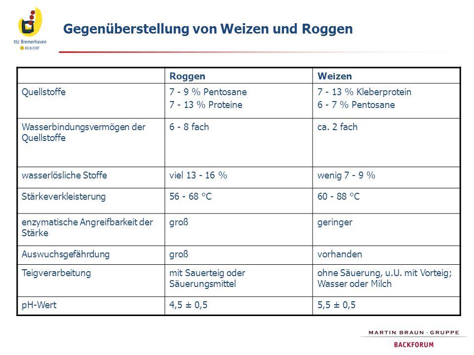 Gegenüberstellung von Weizen und Roggen RoggenWeizen Quellstoffe7 - 9 % Pentosane 7 - 13 % Proteine 7 - 13 % Kleberprotein 6 - 7 % Pentosane Wasserbin