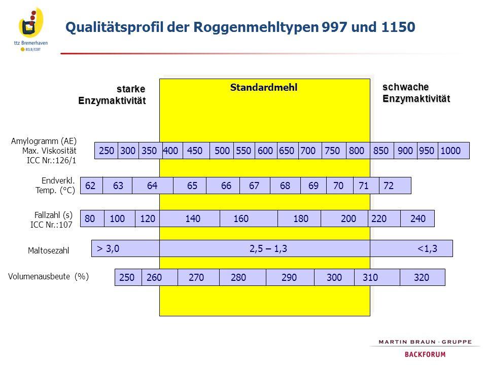 Qualitätsprofil der Roggenmehltypen 997 und 1150 Standardmehl 250 300 350 400 450 500 550 600 650 700 750 800 850 900 950 1000 250 260 270 280 290 300